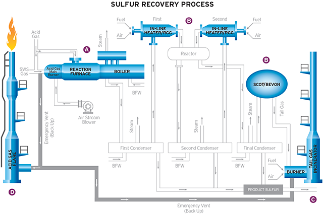 Sulfer Recovery Process
